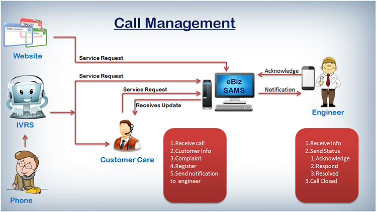 Call Management