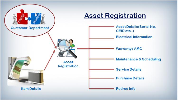 Asset Reg