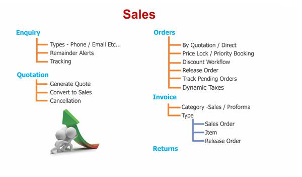 ERP Sales